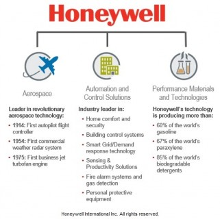 Honeywell - Corporate Profile Inc