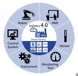 Industry-4-portfolio